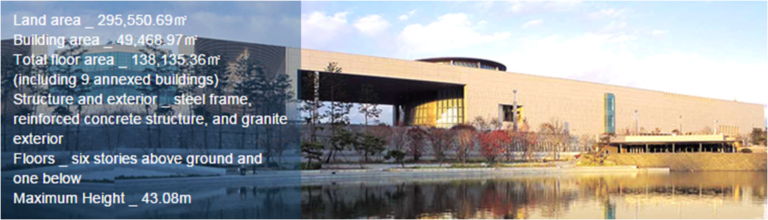 Have you visited the National Museum of Korea?