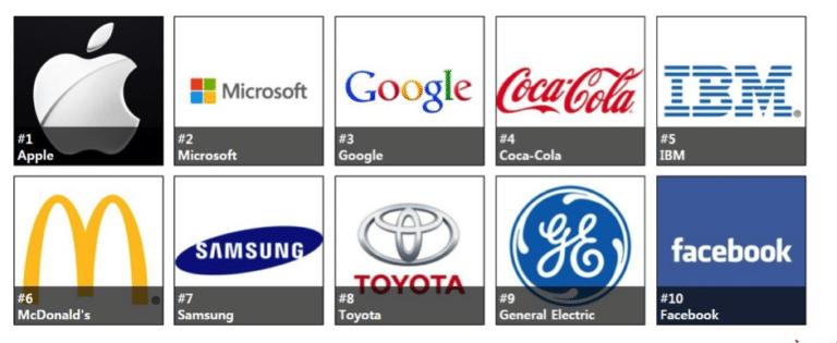 Brands' generation